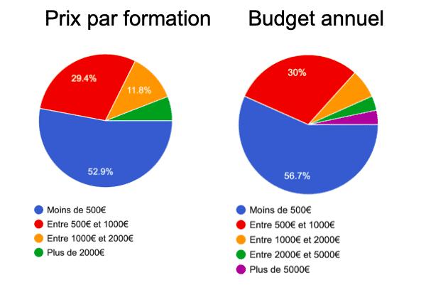 juste coût d'une formation budget annuel de formation