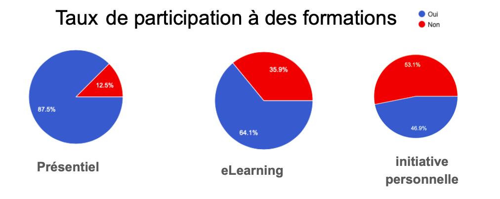 Taux de participation à des formations : majorité de oui sur présentiel et elearning dans le cadre de l'entreprise.  46,9% des sondés se forment sur initiative personnelle.