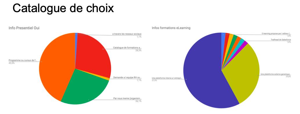 graphique données catalogue de choix en présentiel et elearning.