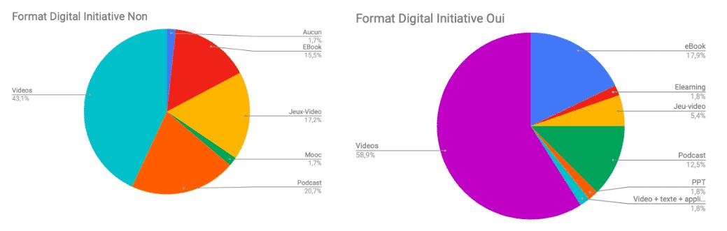 large préférence pour le support vidéo pour suivre des formations