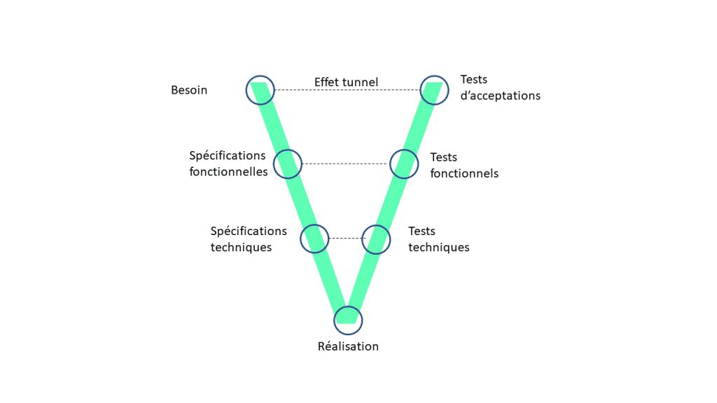 Illustration Cycle en V - les bases de l'agile