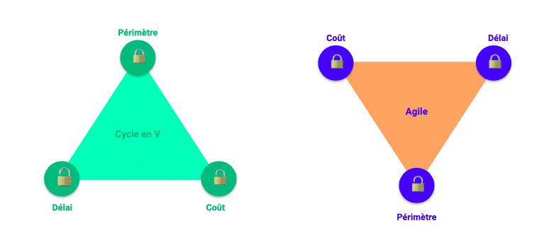 Triptyque périmètre-coût-délais agile vs cycle en v