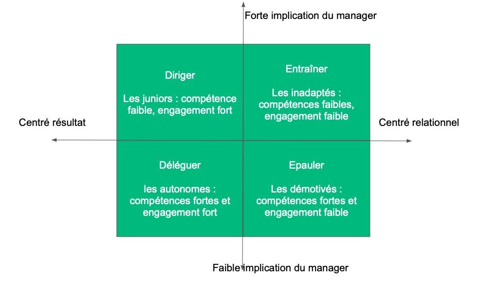 Types de management