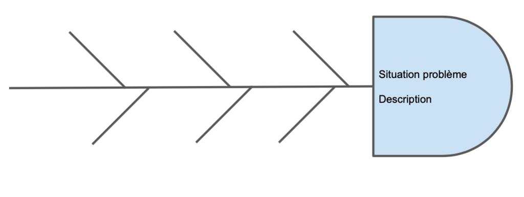 Diagramme d'ishikawa avec la problématique