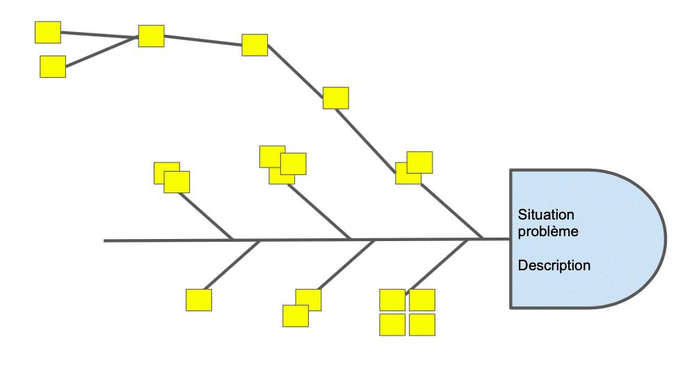 Diagramme d'ishikawa avec la problématique et les premières causes et les causes racine