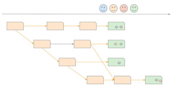 Suite du schéma story mapping : ajout des étapes pour la réalisation des services.