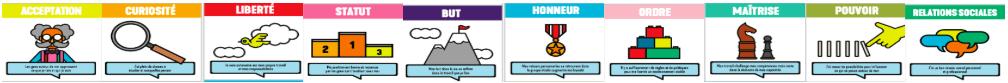 La liste des cartes Moving Motivators qui liste mes motivations intrinsèques.