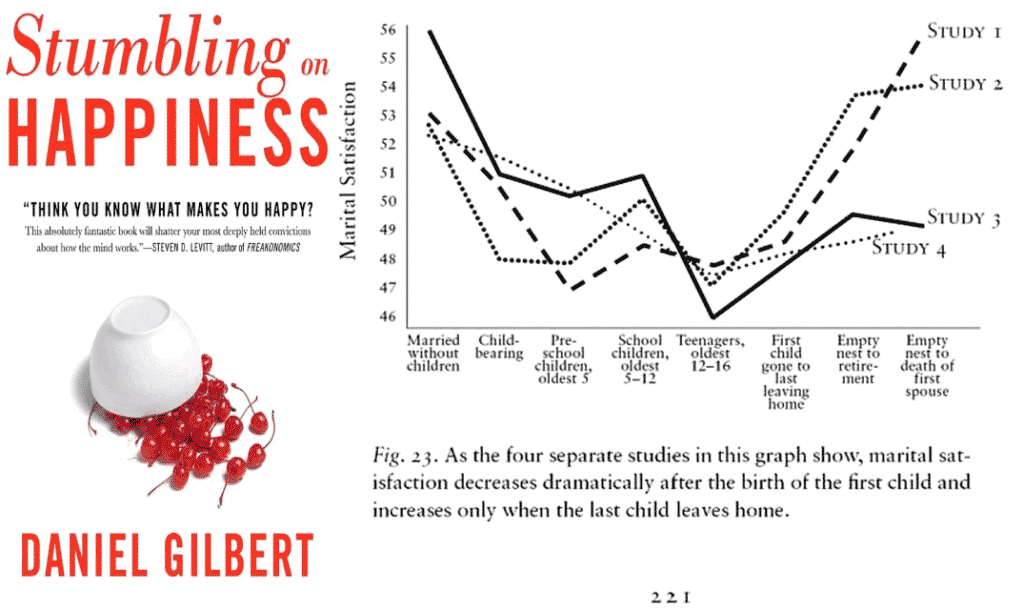 Graphique bonheur marital extrait du livre Stumbing on happiness de Daniel Gilbert