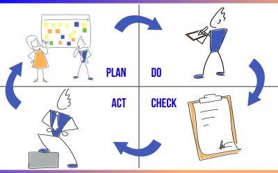 Les 4 étapes de la Boucle d'amélioration continue – PDCA pour optimiser ses prises de décision
