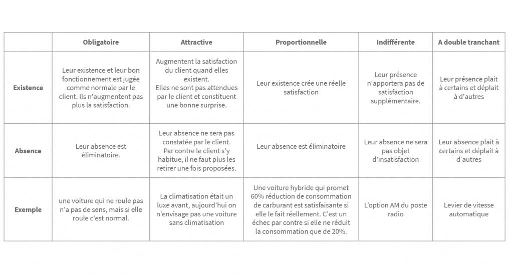 Tableau sur les 5 types de besoin