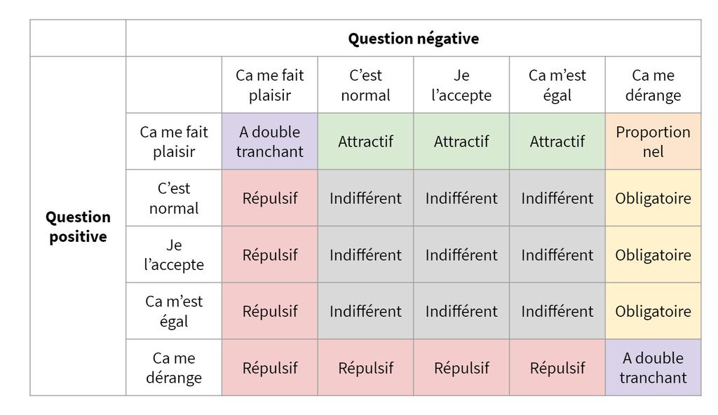 Tableau pour identifier la typologie du besoin selon les réponses du client